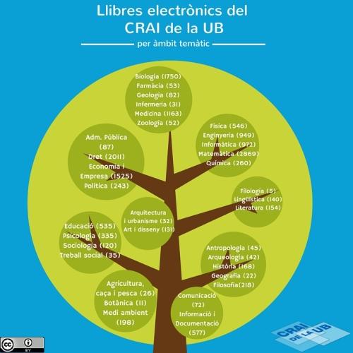 Llibres electrònics CRAIUB_mod2